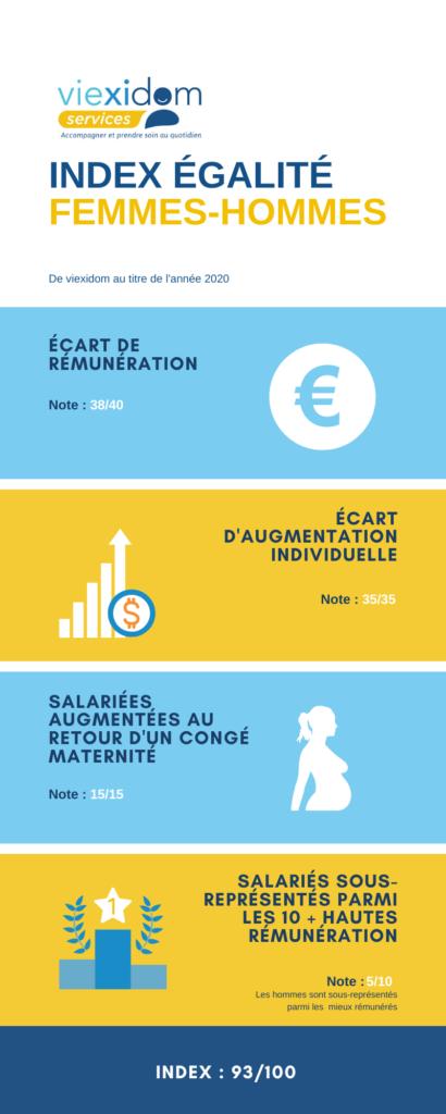 Index Egalité Femmes Hommes Viexidom 2020